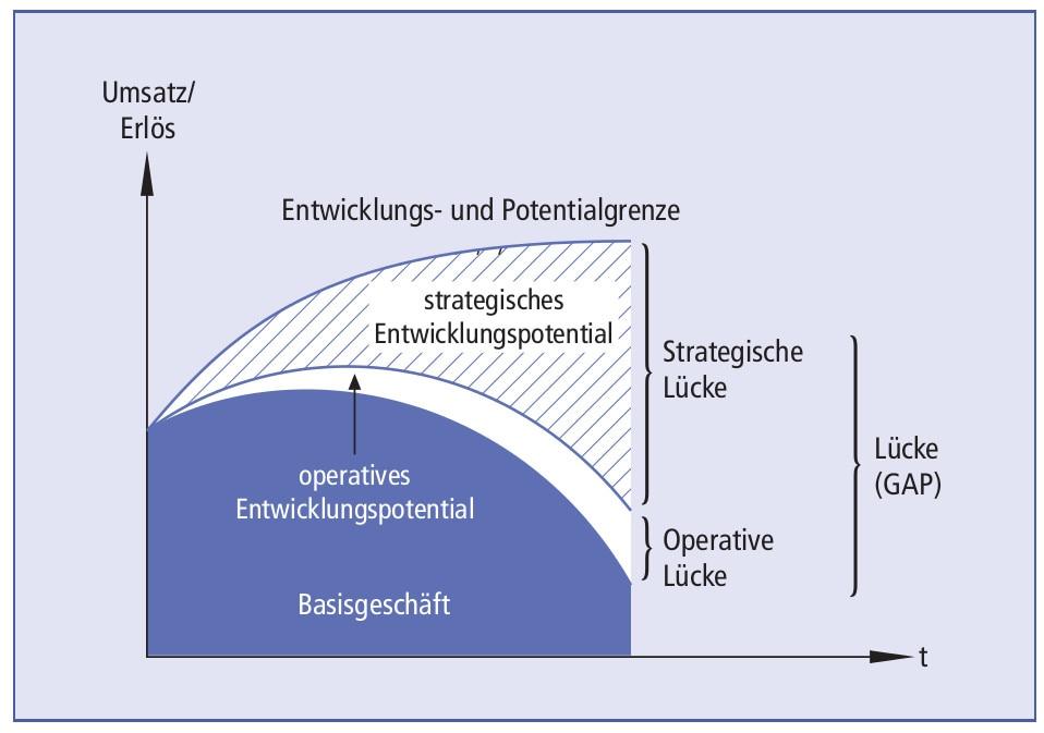 Gap Analyse Definition Finanzen Net Wirtschaftslexikon