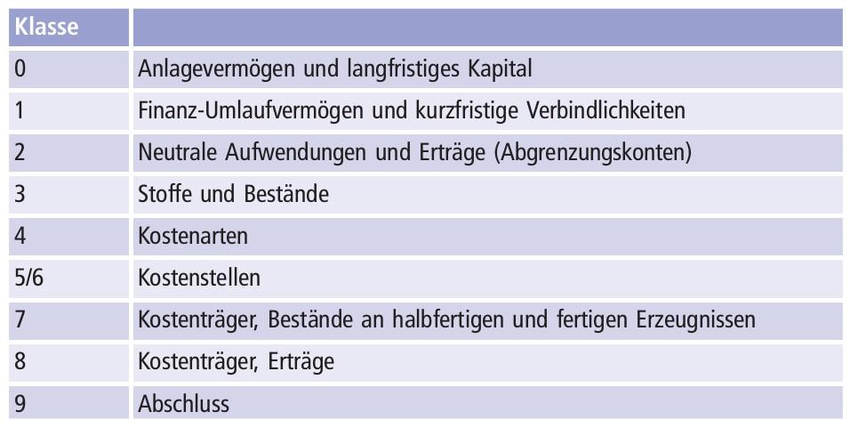 Gemeinschaftskontenrahmens der Industrie (GKR)