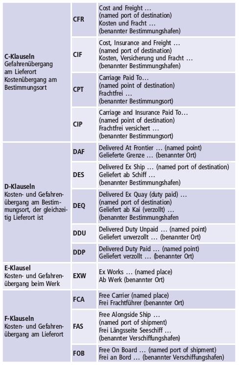 Handelsklauseln Abbildung