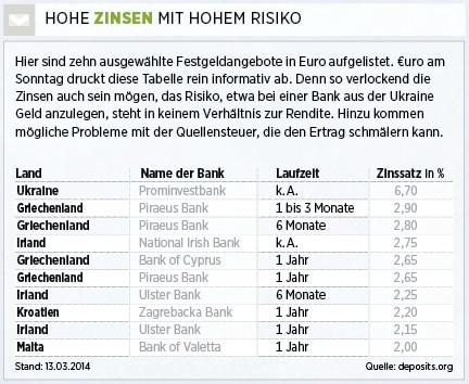 Zinsen Pro Jahr Berechnen : grenzenlos sparen festgeld hohe zinsen im ausland sichern nachricht ~ Themetempest.com Abrechnung
