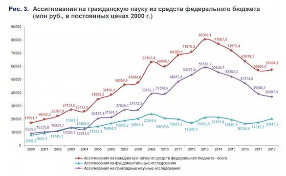 В Госдуме констатировали развал российской науки