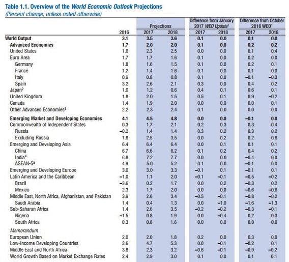 МВФ предрек дальнейшее отставание России от Запада
