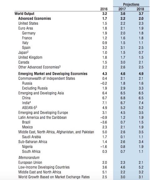 МВФ предсказал дальнейшее сокращение доли России в мировом ВВП