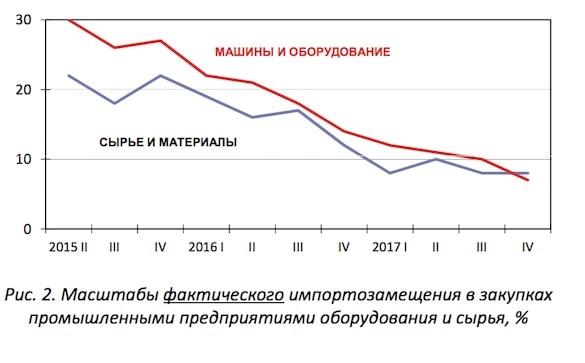 Динамика импортозамещения в России по закупкам оборудования и сырья