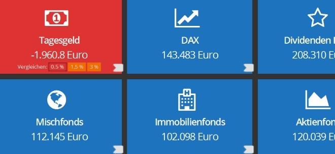 Geldanlage neu denken!: Interaktive Grafik: So entwickelt sich Ihr Vermögen | Nachricht | finanzen.net