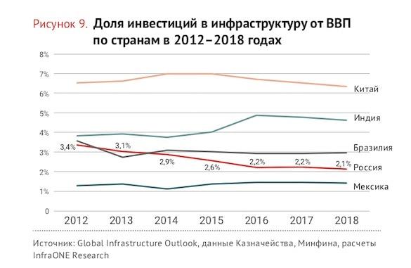Россия сократила инвестиции в инфраструктуру до минимума за 6 лет