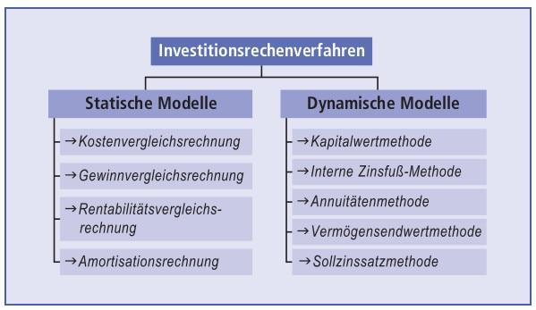 Investitionsrechenverfahren Schaubild