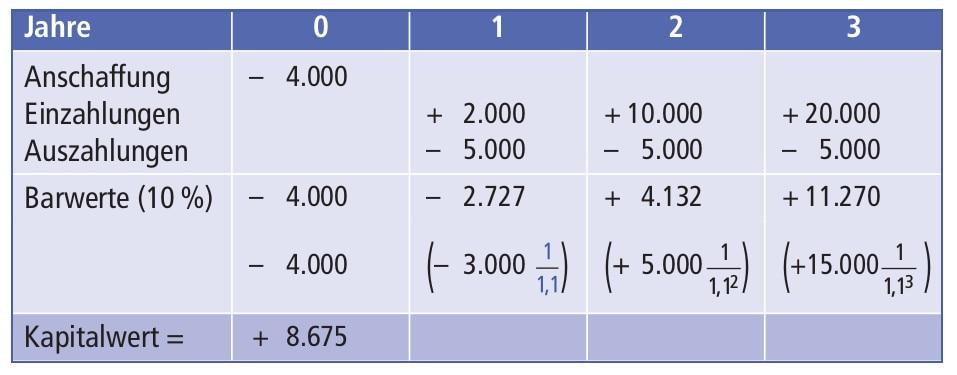 Kapitalwertmethode definition for Auflagerberechnung beispiel
