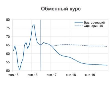 ВЭБ ждет роста русской экономики с2017 года