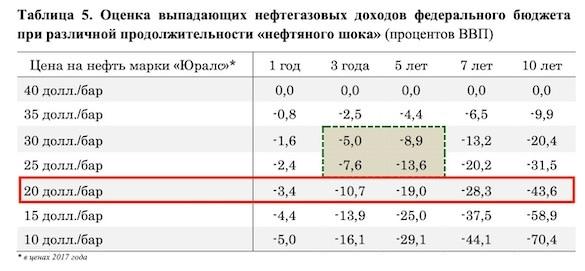 Нефть Urals рухнула ниже $20. На сколько России хватит ФНБ?