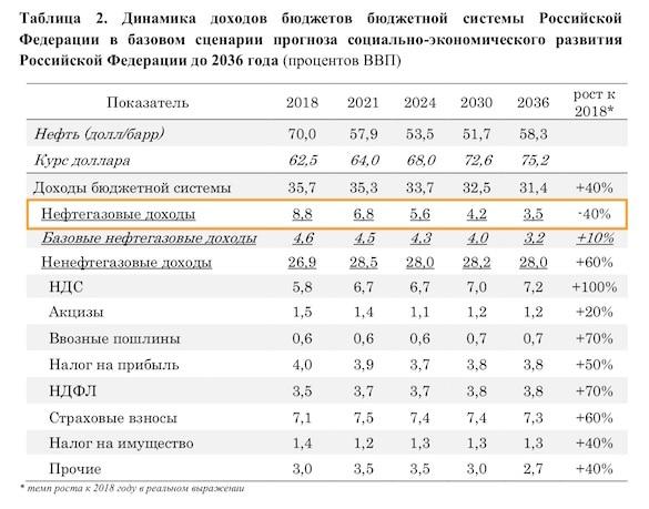 Бюджет России достиг четвертой степени ожирения