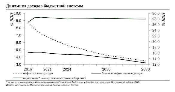 https://images.finanzen.net/mediacenter/unsortiert/minfin-oil-revenues-27891.jpg