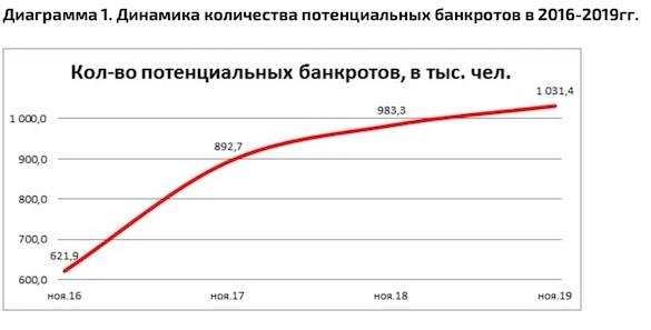Армия россиян-банкротов превысила миллион человек