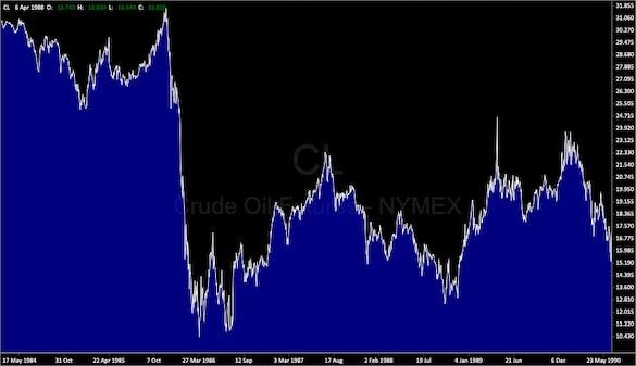 Конец России? Цена на нефть с учетом инфляции рухнула до уровней развала СССР