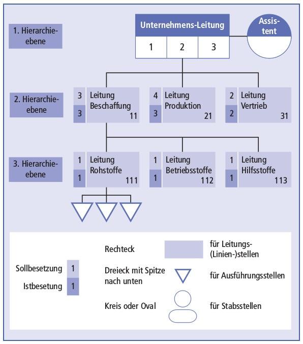 Organigramm Definition Finanzen Net Wirtschaftslexikon