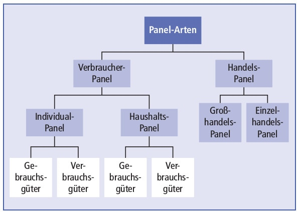 Panel-Arten