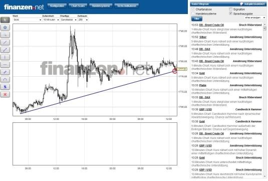 Platinum trading systems northampton