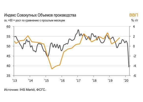 ВВП России может снизиться