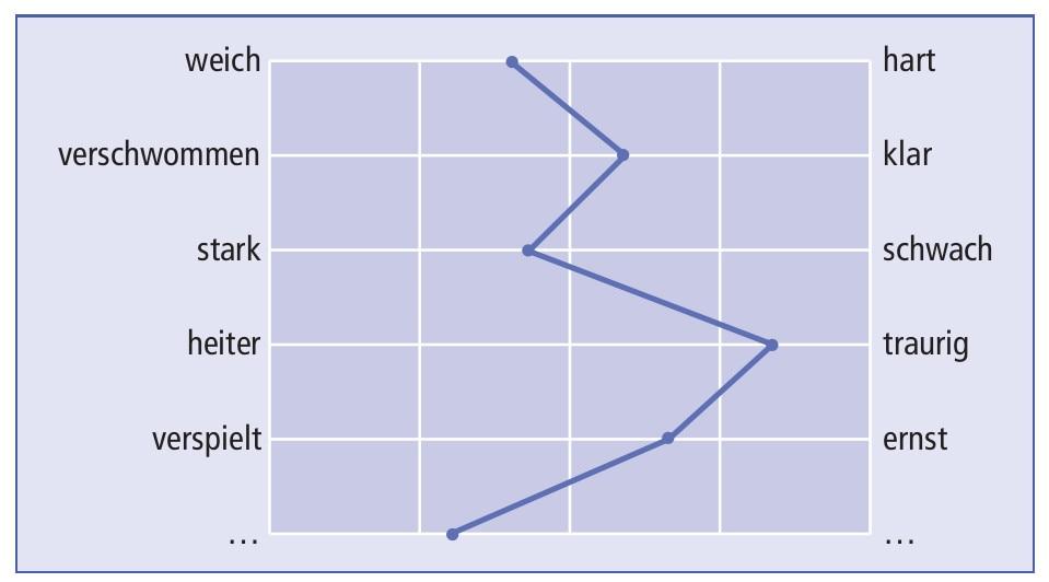 Polarit 228 Tenprofil Definition Finanzen Net Wirtschaftslexikon