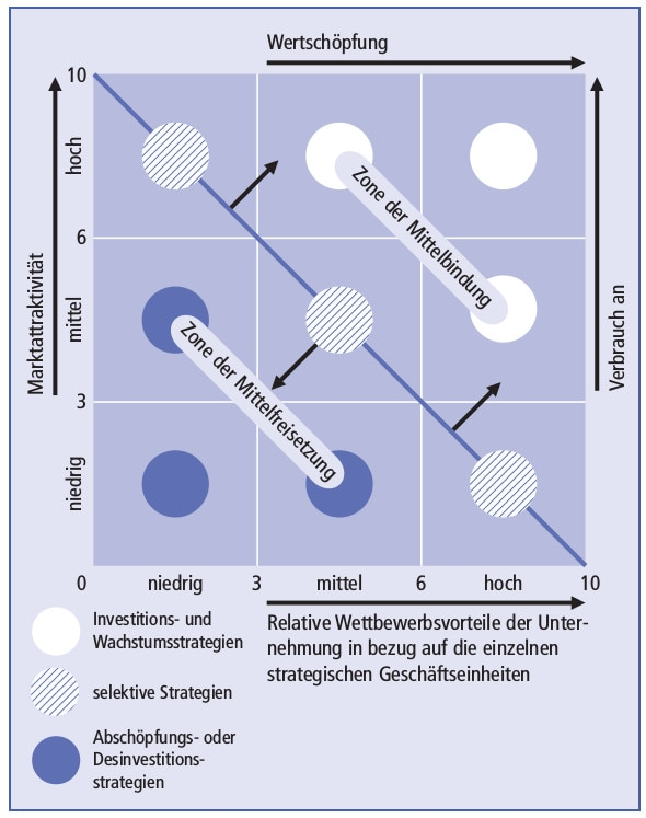 Welche Strategien können mit einer binären Option verwendet werden?