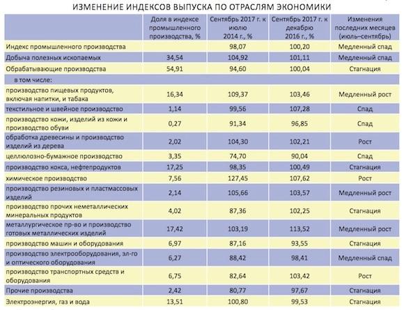 Машиностроение в России рухнуло почти на 13%