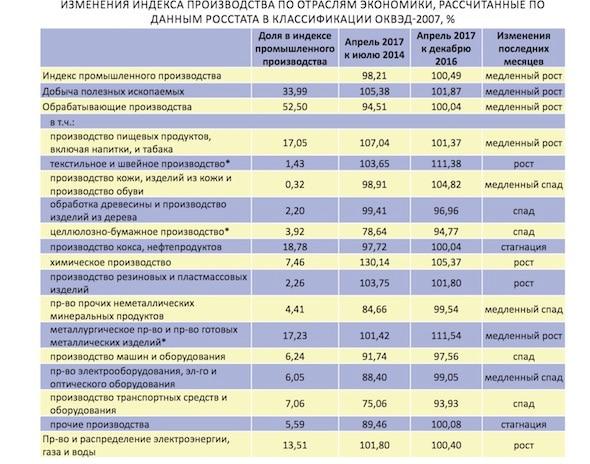 Экономисты развенчали миф Росстата о росте промышленности в России