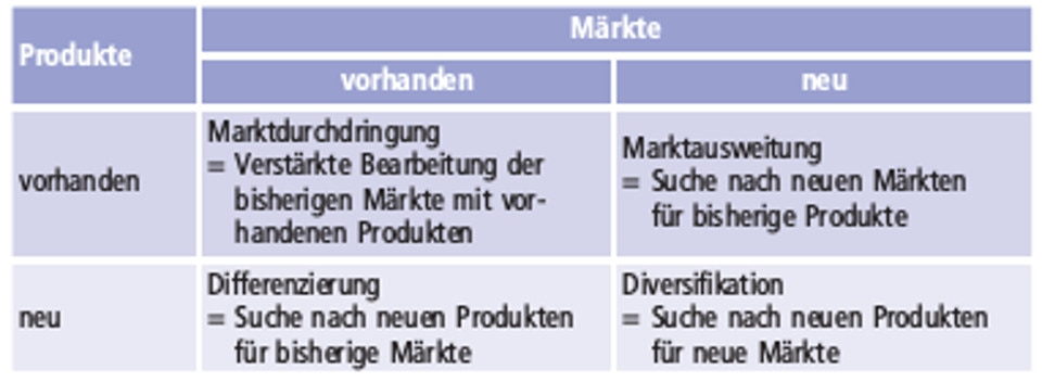 Ansoff-Matrix Beispiel