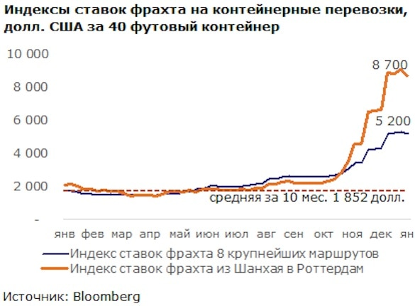 На Россию надвигается еще одна инфляционная волна