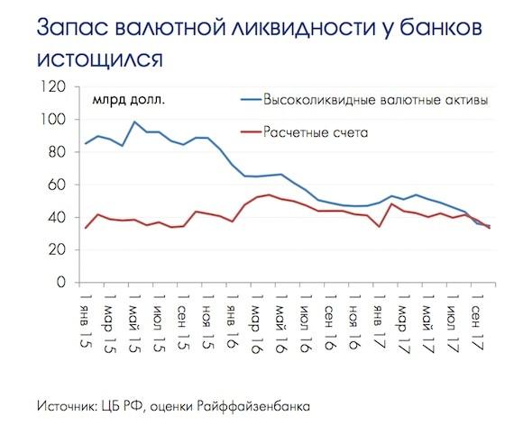 Российские банки балансируют на грани валютного голода
