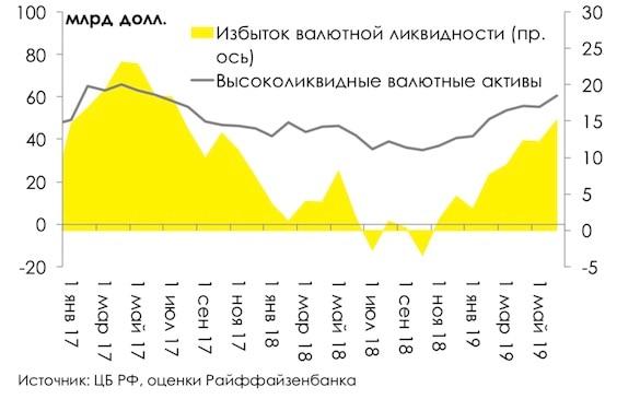 Дедолларизация банков обернулась утечкой миллиардов из России 2