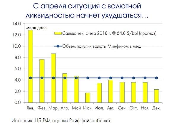 Крепкому рублю осталось несколько недель