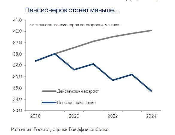 Правительство избавится от 5 миллионов пенсионеров и сэкономит 1,5 триллиона рублей