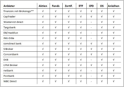 Tabelle: Die günstigsten Online-Broker