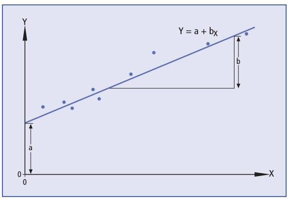 Lineare Einfachregression