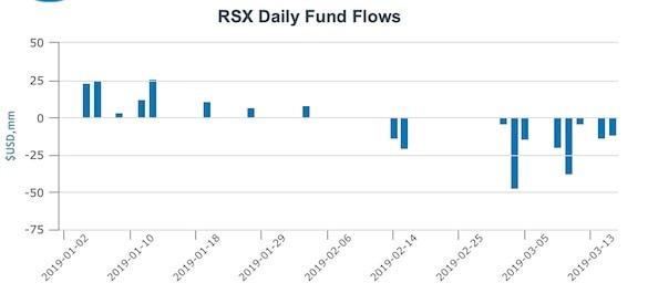 Россия вышла в лидеры БРИКС по оттоку капитала с фондового рынка