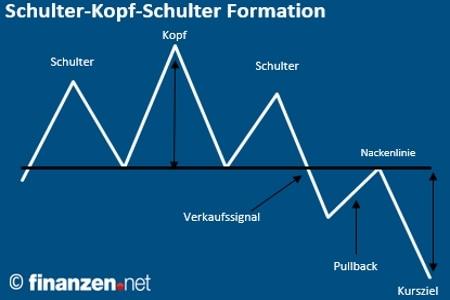 Kopf schulter formation forex