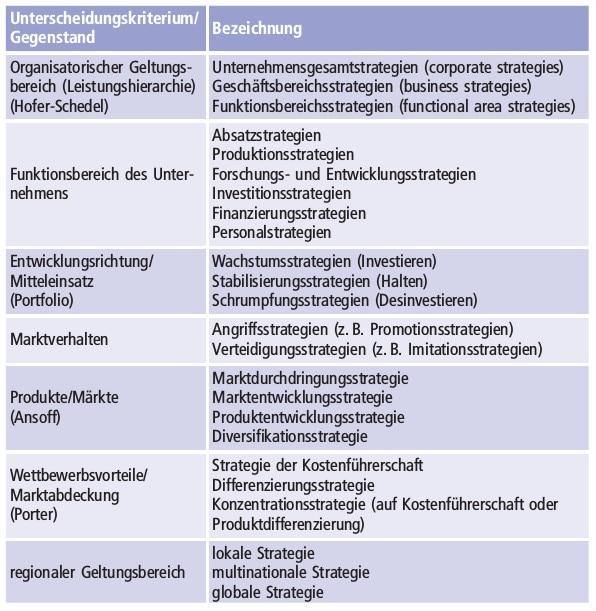 Strategie Arten Definition Finanzen Net Wirtschaftslexikon