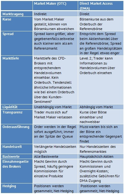Dma forex brokers list