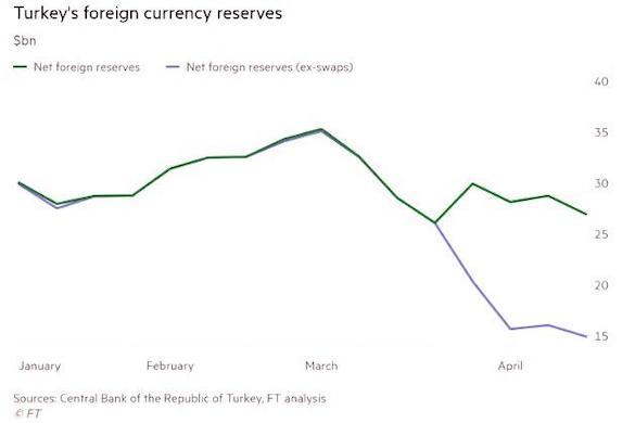 Турция на грани: Резервы центробанка стремятся к нулю 2