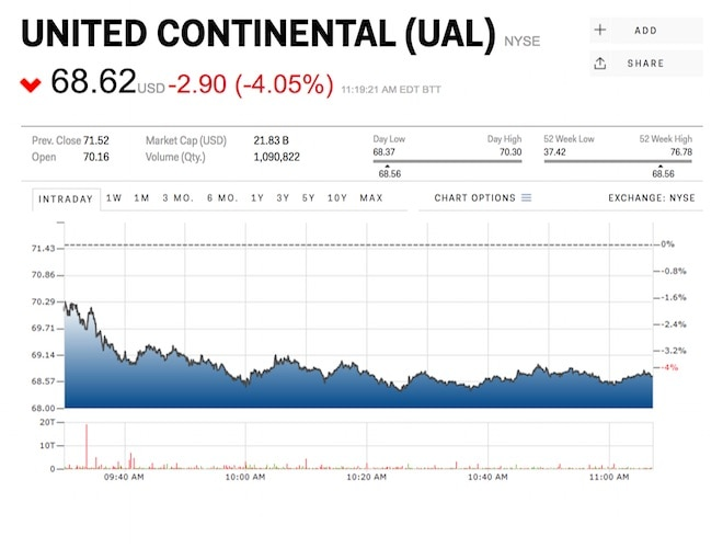 Price Of Price Of United Airlines Stock