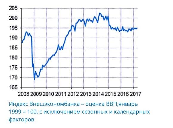 ВЭБ заявил о выходе России из рецессии