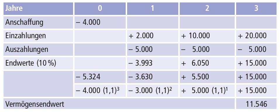 Vermögensendwertmethode