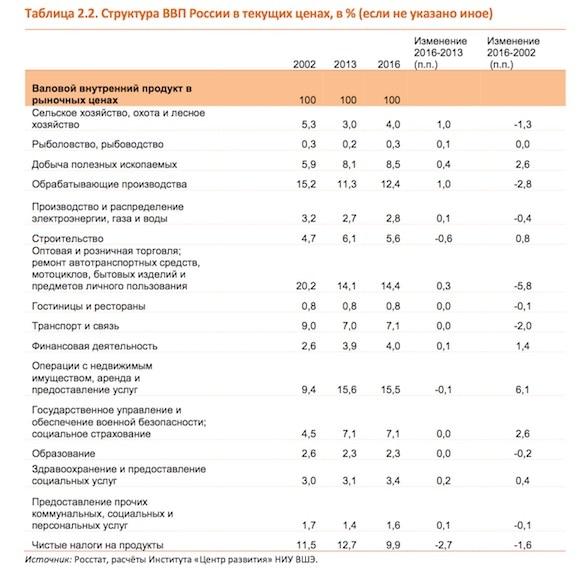 Экономика РФ вновь скатывается встагнационный штопор
