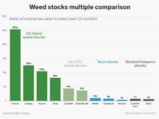 : Weed stocks are trading at astronomical valuations despite not being able to operate in the US (ACB, WEED, CRON, TLRY)