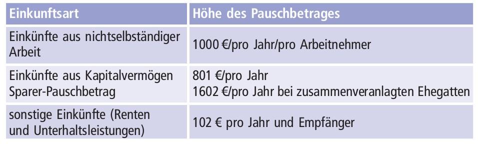 Werbungskosten: Pauschbeträge Bild
