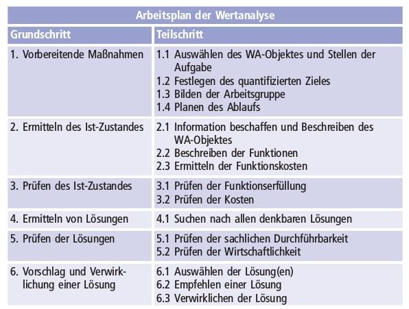 Wertanalyse Schaubild