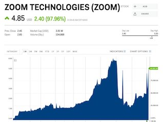 : A company called Zoom Technologies is surging because people think it's Zoom Video Communications (ZOOM, ZM)