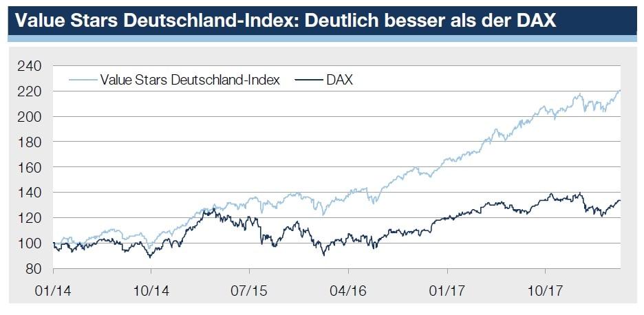 Charvergleich Value Stars DAX - Quelle ZertifikateJournal